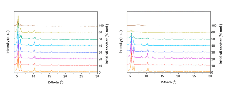 Powder X-Ray Difraction for mixed-ligand Zr-fcu-MOFs and ozonated MOF, measured at the XRD ICN2 facility.